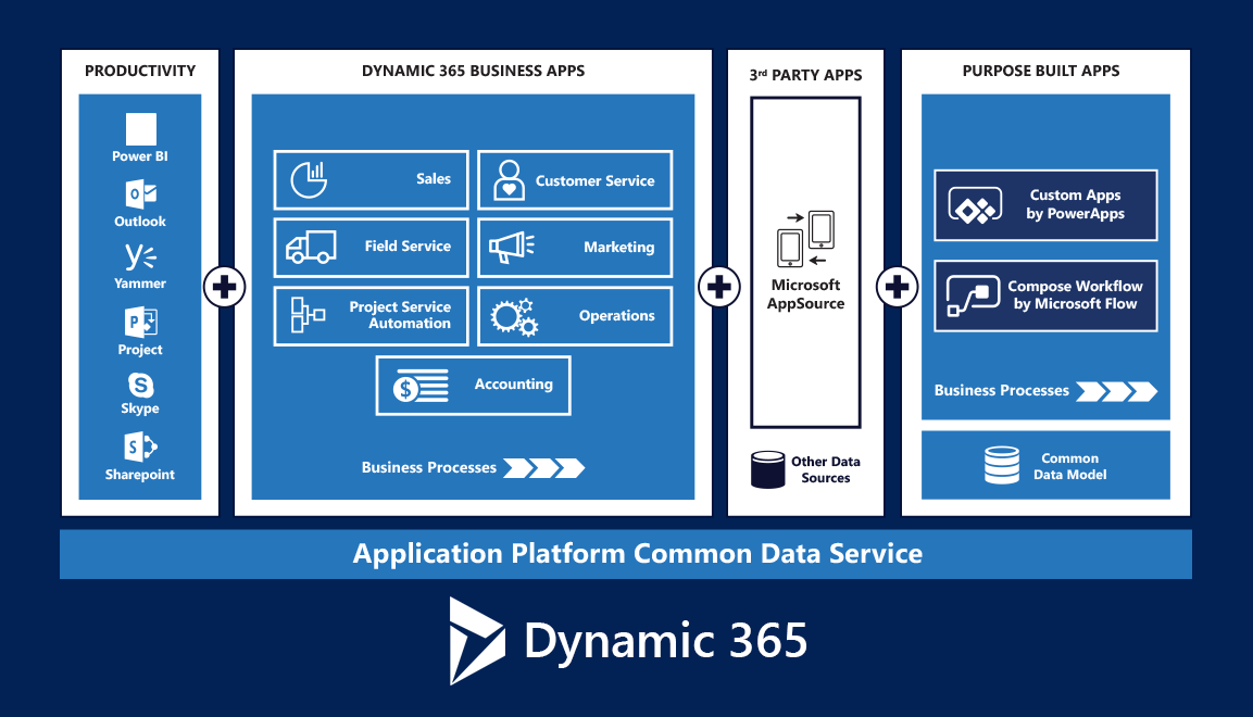 Dynamic 365 development by Confluent