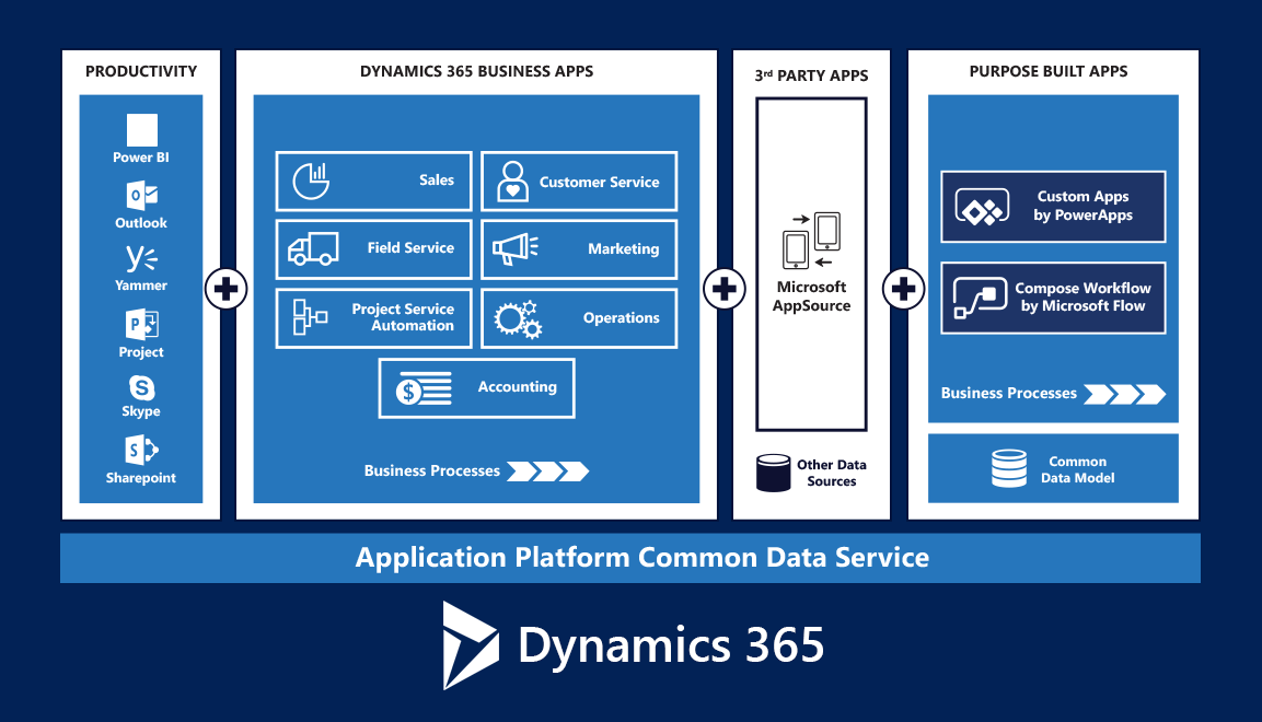 Dynamics 365 development by Confluent